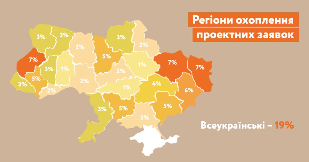 Регіони охоплення проектних заявок