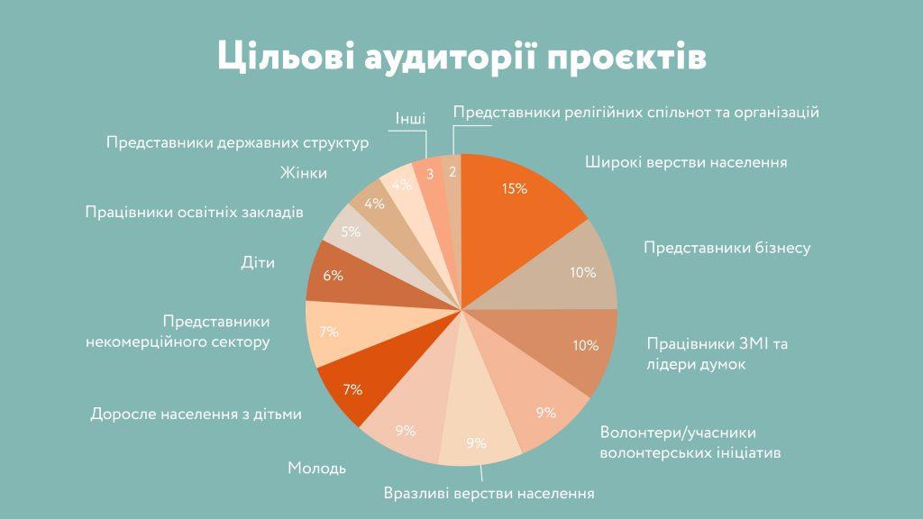 Грантовий конкурс Zagoriy Foundation